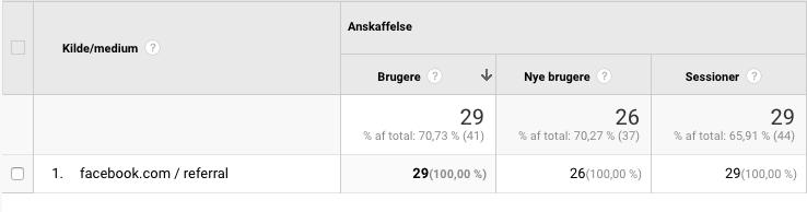 Google Analytics efter m/lm/l.facebook.com er kombineret