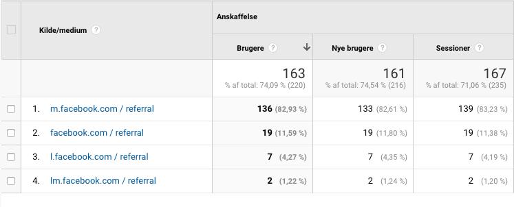 Google Analytics inden m/lm/l.facebook.com kombineres